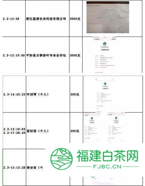 抗击疫情 捐献爱心 平阳县茶叶产业协会在行动