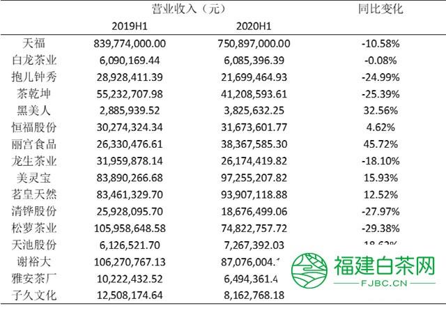 2020年上半年,挂牌(上市)茶企交出的营收成绩单如何?
